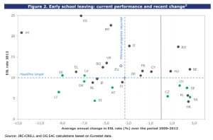 Early school leaving current performance